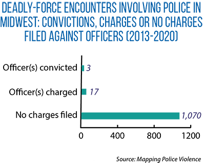 Bar graph showing deadly-force encounters involving police in Midwest: convictions, charges or no charges filed against officers (2013-2020)