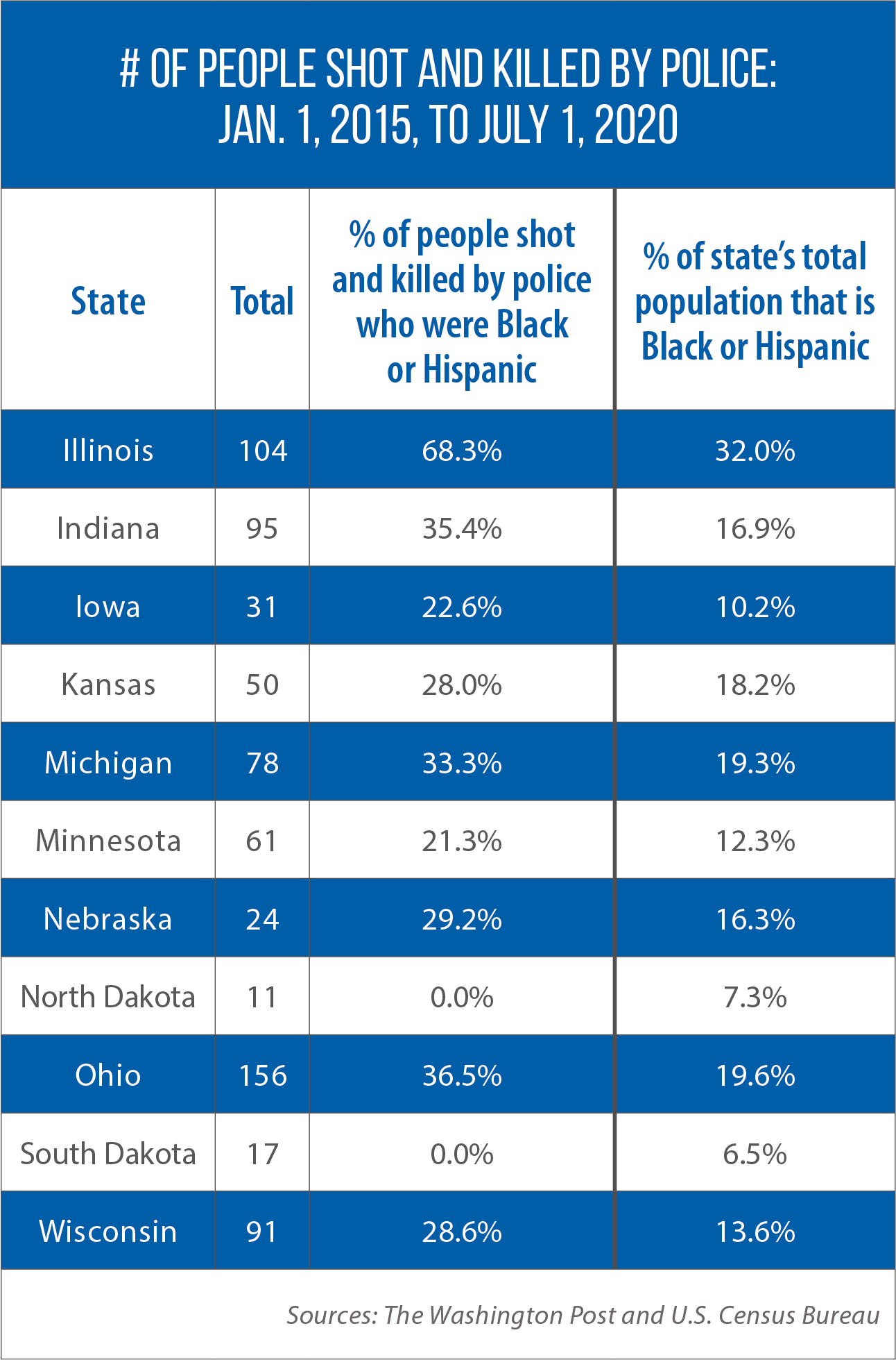 Table showing number of people shot and killed by police in the Midwest: Jan. 1, 2015, to July 1, 2020