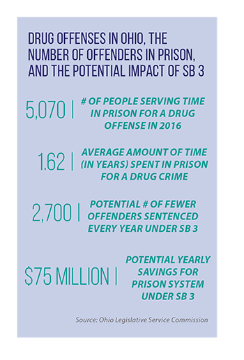 Graphic showing drug offenses in Ohio, the number of offenders in prison, and the potential impact of Senate Bill 3