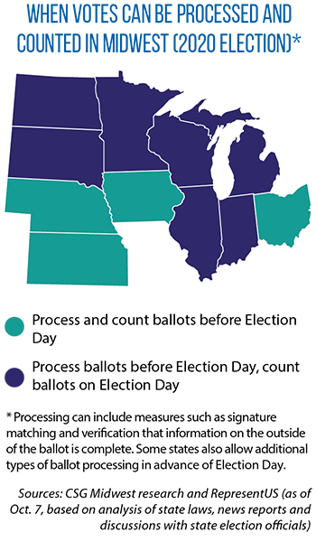 State laws on counting of ballots
