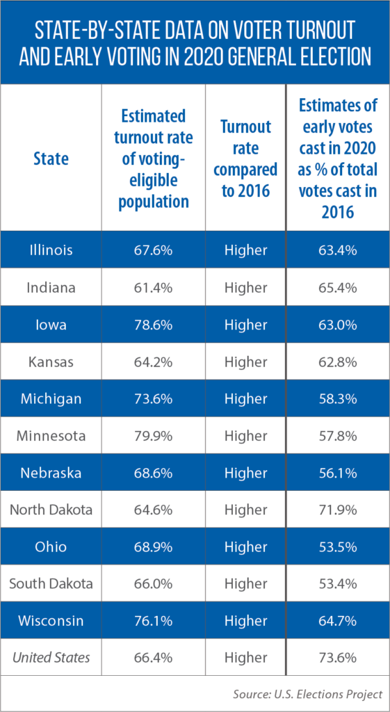 State-by-state on voter turnout
