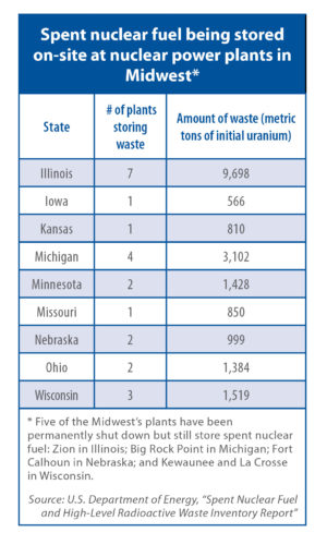 Table showing how much spent nuclear fuel is being stored on-site at nuclear power plants in the Midwest.