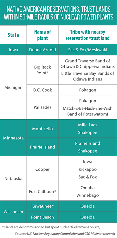 Table showing which Native American reservations and trust lands are within 50 miles of nuclear power plants.