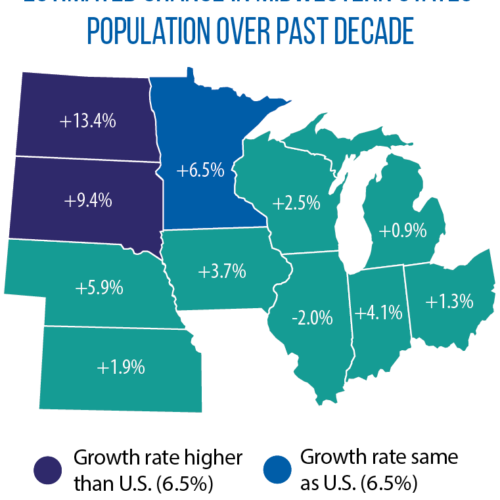Population growth in Midwest: 2010-2020