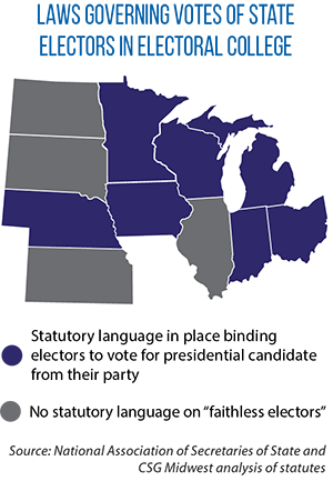 state laws on faithless electors