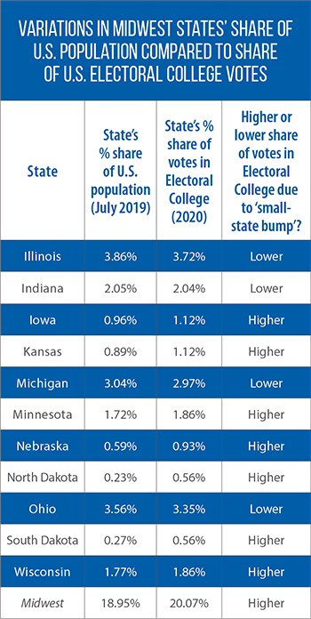 Midwestern states' votes in the electoral college