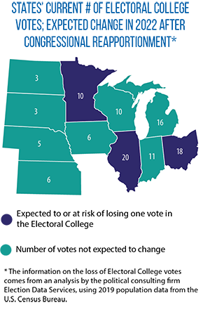 impact of 2022 reapportionment on the Midwest