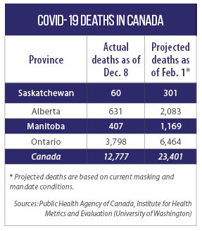 Table of estimated COVID-19 deaths in Canada's Midwestern provinces