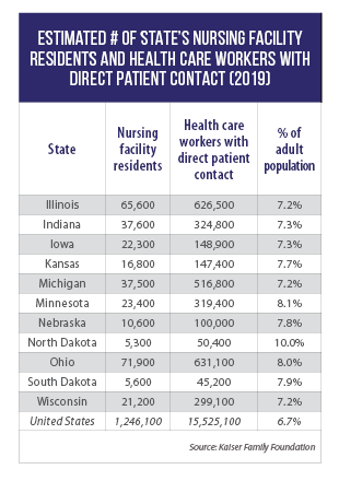 Table of Midwestern states' nursing facility residents, health care workers