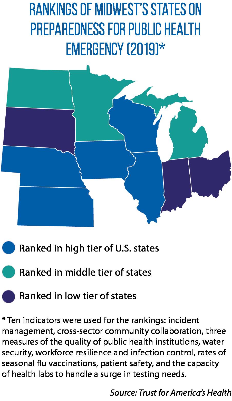 Map of Midwestern states' public health emergency preparedness rankings