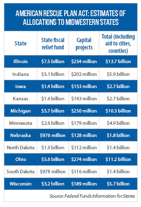 Table of American Recovery Act's estimated funding for Midwestern states
