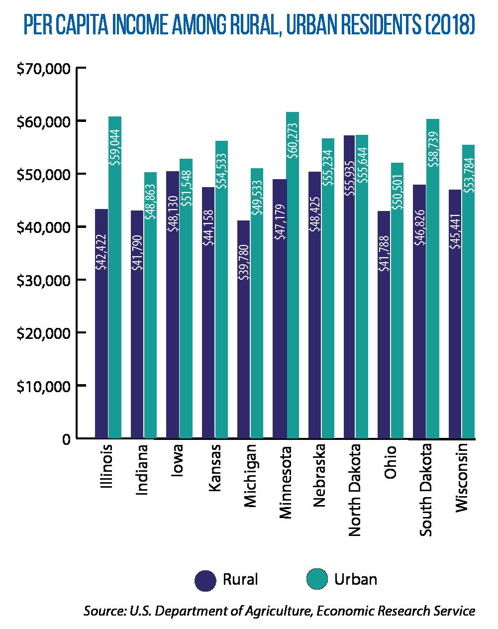 Per Capita Income Among Rural Urban Residents