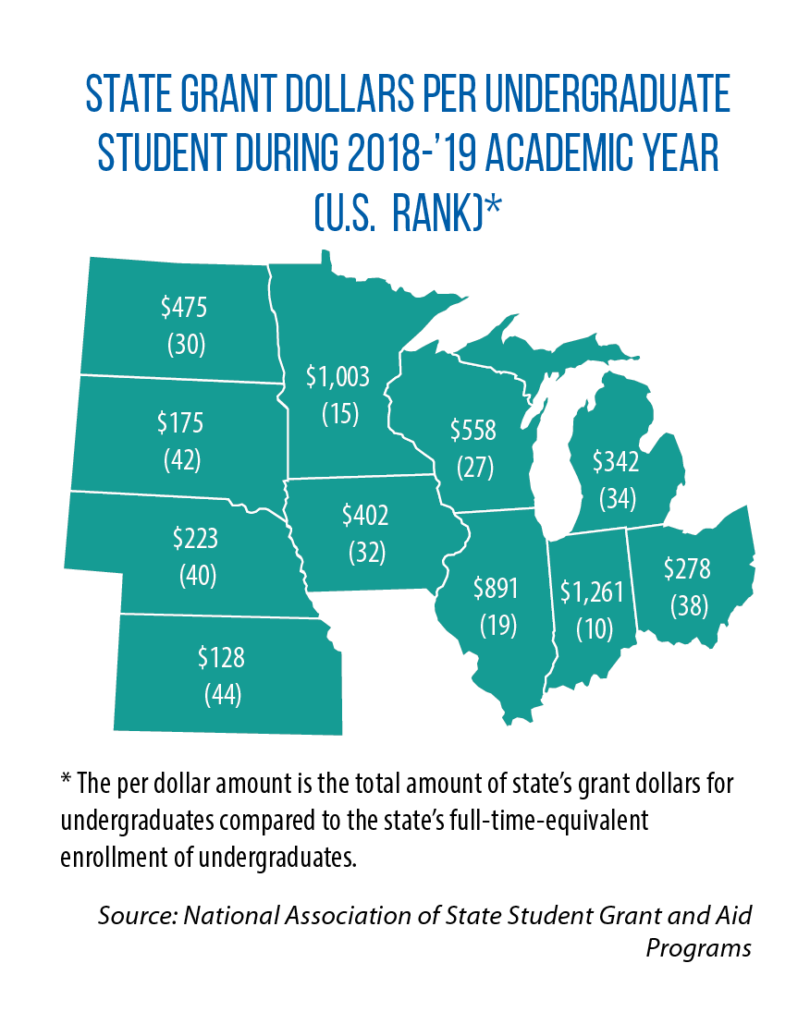 state grants for postsecondary students