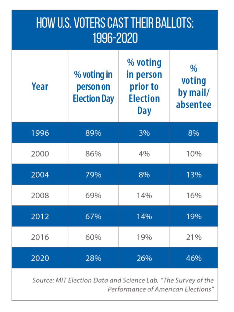 Trends in Methods of Voting