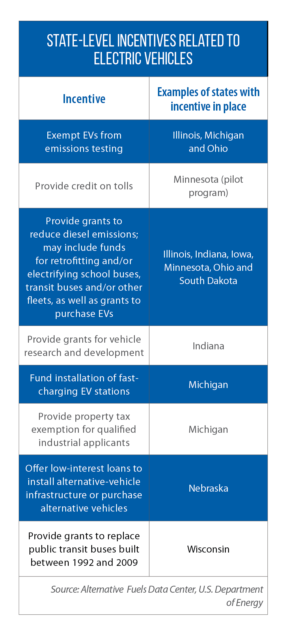 Table of incentives offered by Midwestern states to buy EVs