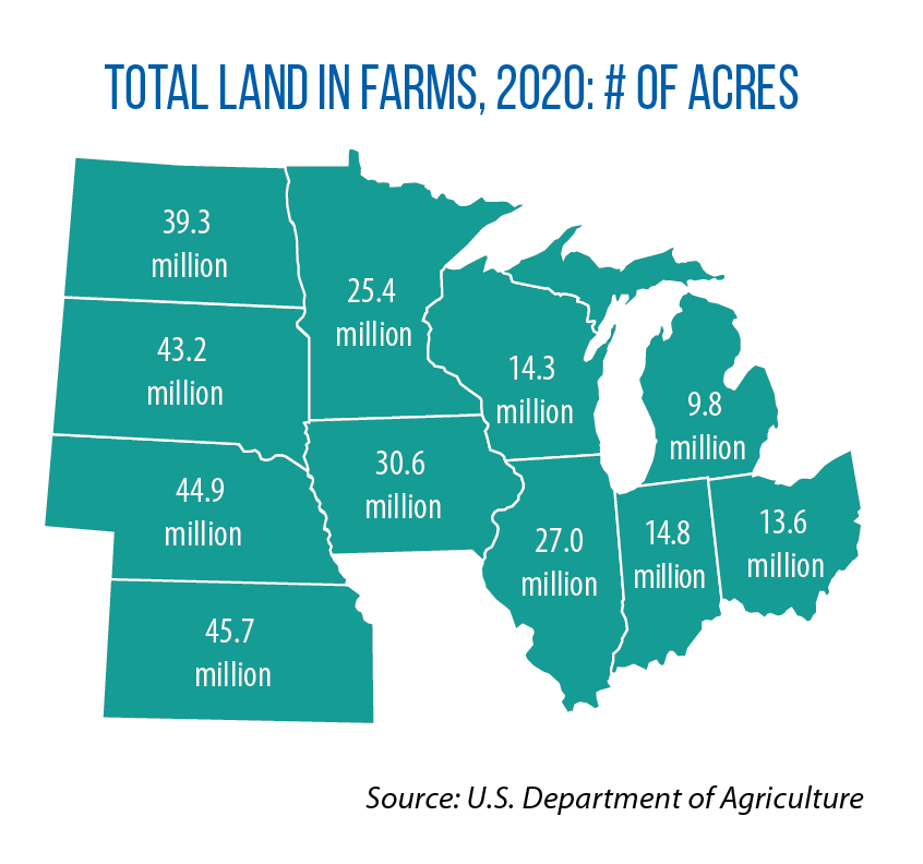 land in farms