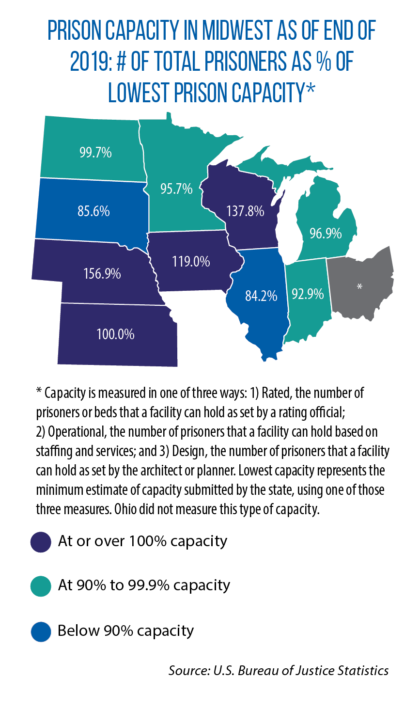 Map showing prison capacity in Midwest as of end of 2019: # of total prisoners as a % of lowest prison capacity