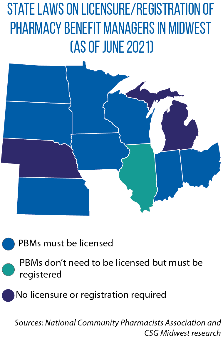 Map showing Midwestern states' regulation of Pharmacy Benefit Managers