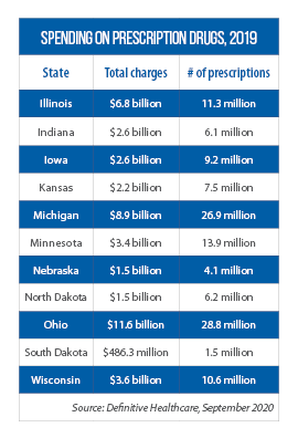 Chart showing Midwestern states' spending on prescription drugs for 2019