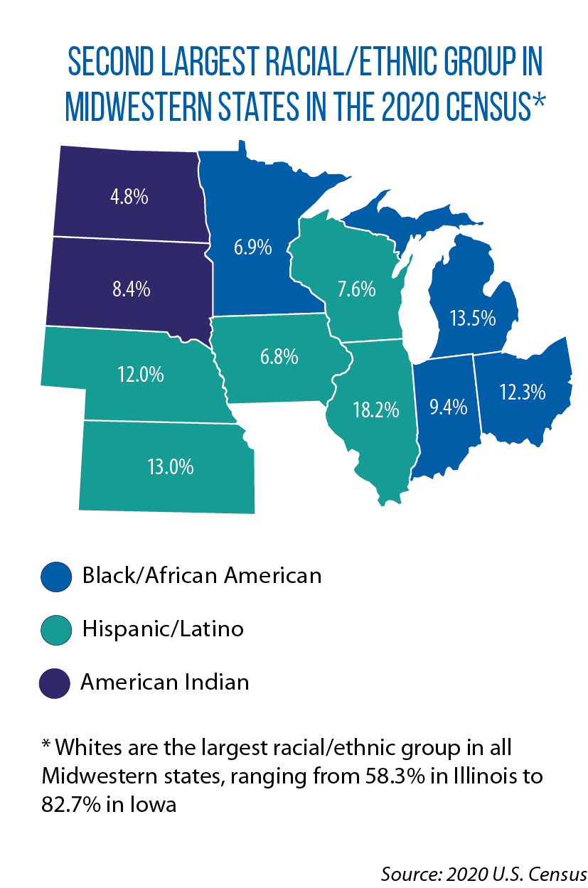 Map showing second largest racial/ethnic groups in Midwestern states as measured by the 2020 Census