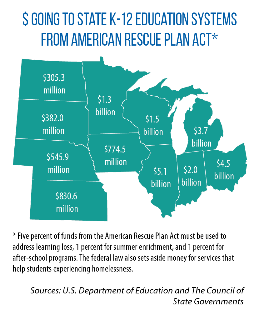 Education dollars in American Rescue Plan Act