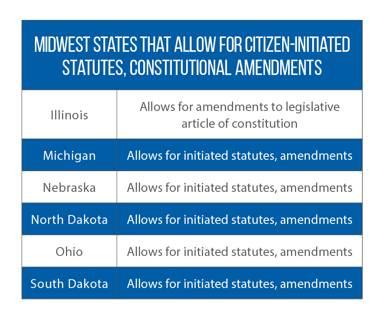 ballot initiative laws in Midwest